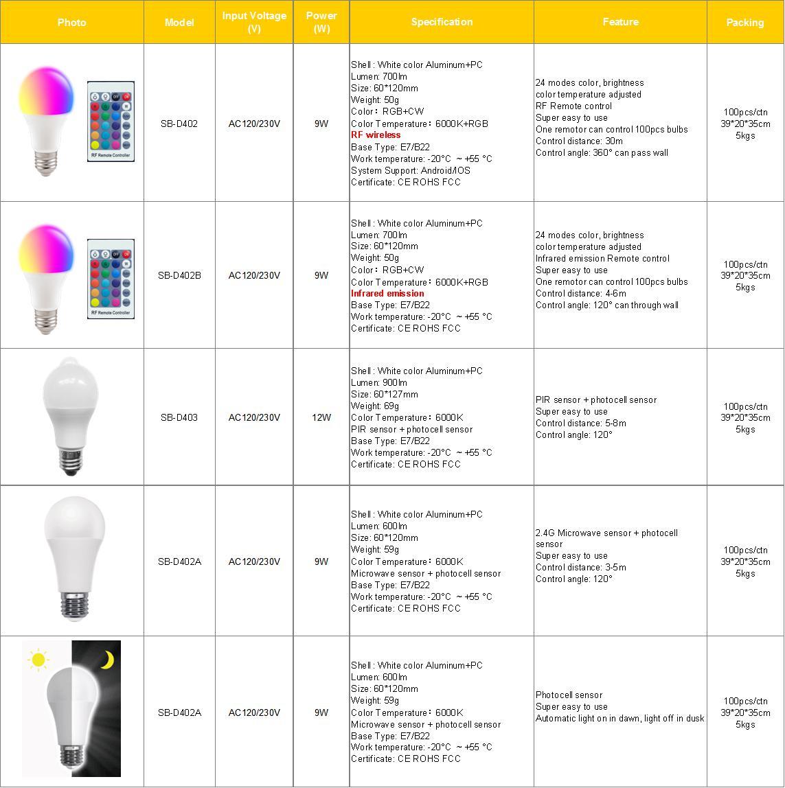 Sensor Bulb